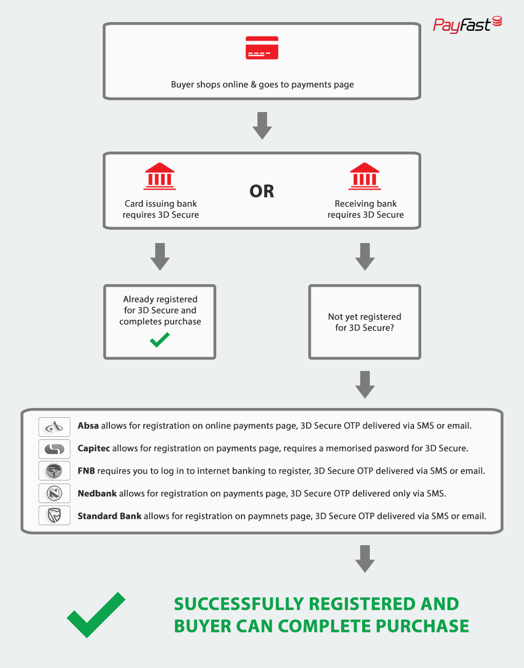 How do I register for 3D Secure? - PayFast
