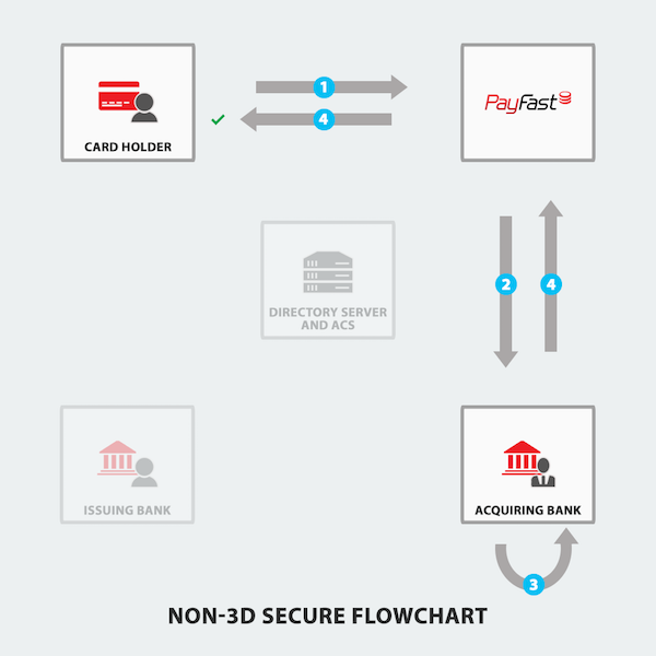 how does 3d secure work? payfast3d secure payment